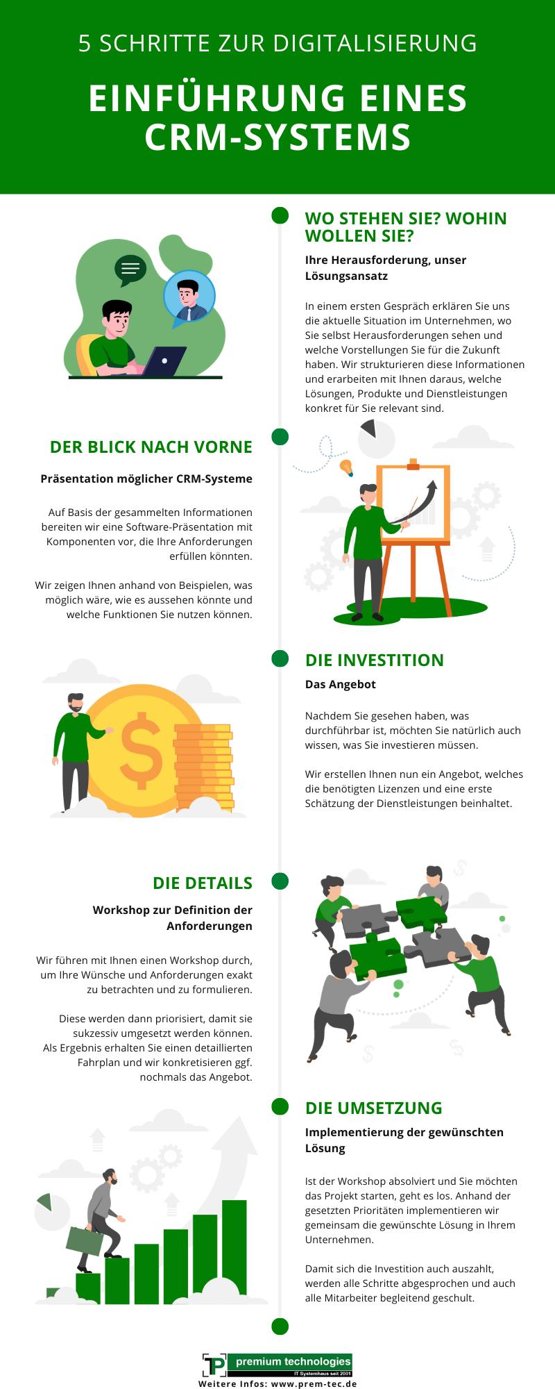 Infografik Einführung CRM premium technologies